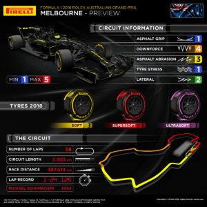 Pirelli Preview: Formula 1 2018 Rolex Australian Grand Prix